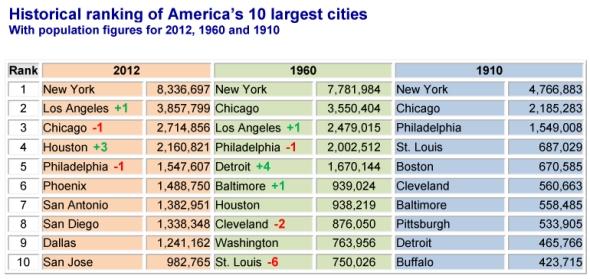 """הערים הגדולות בארה""""ב מ-1910 ועד 2012"""