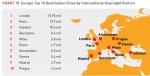 הערים המובילות באירופה בהוצאות תיירים