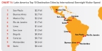 הערים המובילות באמריקה הלטינית בהוצאות תיירים