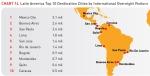 הערים המובילות באמריקה הלטינית במספר מבקרים