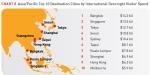 הערים המובילות באסיה בהוצאות תיירים