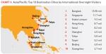 הערים המובילות באסיה במספר מבקרים