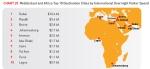 הערים המובילות במזרח התיכון ואפריקה בהוצאות תיירים