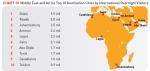 הערים המובילות במזרח התיכון ואפריקה במספר מבקרים