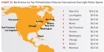 הערים המובילות בצפון אמריקה בהוצאות תיירים