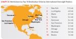 הערים המובילות בצפון אמריקה במספר מבקרים