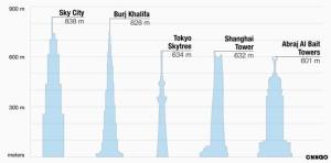הבניינים הגבוהים בעולם
