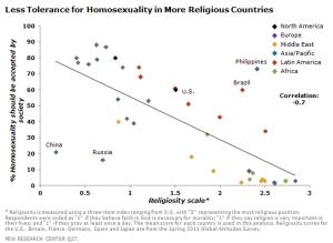 דת וקבלת הומוסקסואליות