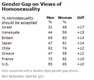 הבדלים בין גברים לנשים בקבלת הומוסקסואליות