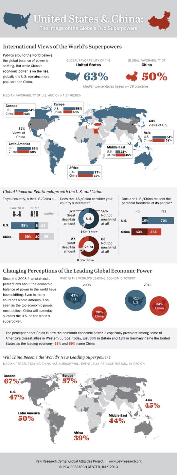 ארהב וסין 1