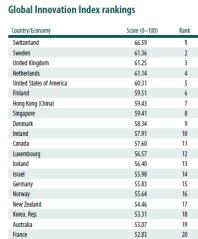 20 המדינות החדשניות בעולם