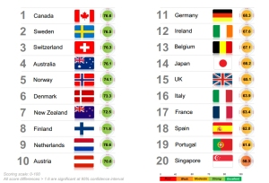 המדינות עם הדימוי הטוב בעולם