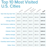 """10 הערים בארה""""ב המארחות הכי הרבה אנשי עסקים"""