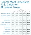 הערים היקרות ביותר לאנשי עסקים בארהב