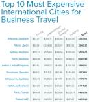 הערים היקרות ביותר לאנשי עסקים