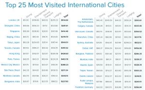 25 הערים המארחות הכי הרבה אנשי עסקים