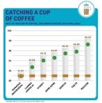 עלות כוס קפה בערים שונות