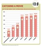 עלות כרטיס קולנוע בערים שונות
