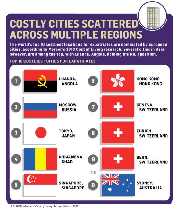 עשר הערים היקרות בעולם