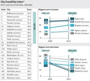 הערים הטובות בעולם 2013 - דירוג