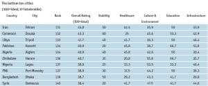 עשר הערים הגרועות בעולם