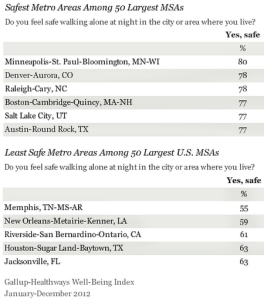 """הערים הבטחות ביותר בארה""""ב"""