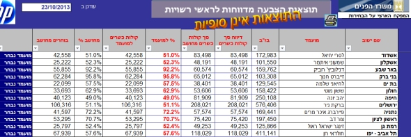 הבחירות לרשויות המקומיות 2013 - המנצחים בערים הגדולות