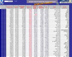 הבחירות לרשויות המקומיות 2013 - המנצחים בערים המרכזיות