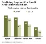 הירידה בתמיכה בסעודיה במזרח התיכון