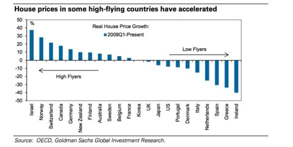 המדינות בהן מחירי בתים עלו ביותר