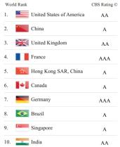 מותגי הסחר המובילים בעולם 1-10