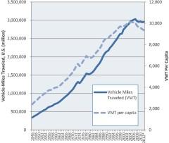 """נסיעות בכלי רכב בארה""""ב - שינוי מגמה מ-2004"""