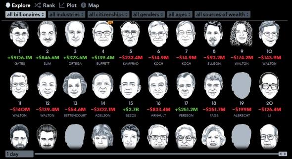 רשימת המיליארדרים העולמית