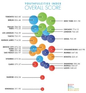 דירוג הערים הטובות ביותר עבור צעיריםדירוג הערים הטובות ביותר עבור צעירים