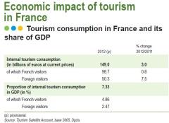 ההשפעה הכלכלית של התיירות בצרפת