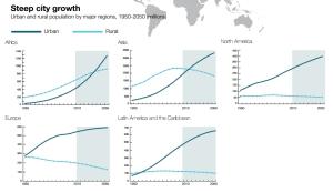 גידול אוכלוסיית הערים עד 2050