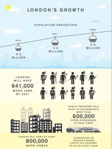 הצמיחה של לונדון