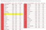 המחיר הממוצע ששילם בריטי עבור מלון בעולם