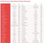 הערים הפופולריות ביותר על האמריקאים