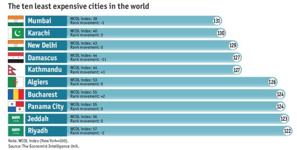 עשר הערים הזולות בעולם