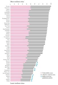 הערים העמידות ביותר