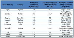 ההגירה העולמית לערים. פייסבוק