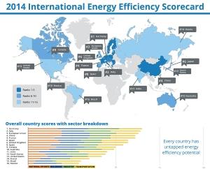 המדינות הכי יעילות אנרגטית