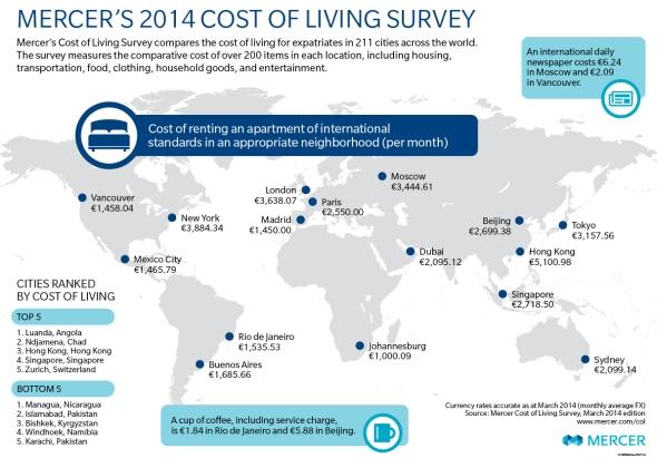 עלות השכרת דירה. הערים היקרות בעולם