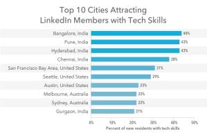 הערים שמושכות הכי הרבה עובדי טכנולוגיה בעולם. לינקדאין