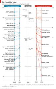 דירוג הערים הטובות בעולם - מי עלתה ומי ירדה