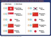 ערי אסיה בדירוג מרסר