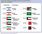 ערי המזרח התיכון בדירוג מרסר