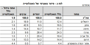 פיזור האוכלוסייה בישראל