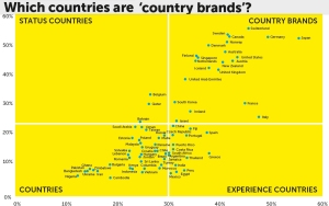 אילו מדינות הן מותגים? ואילו לא?